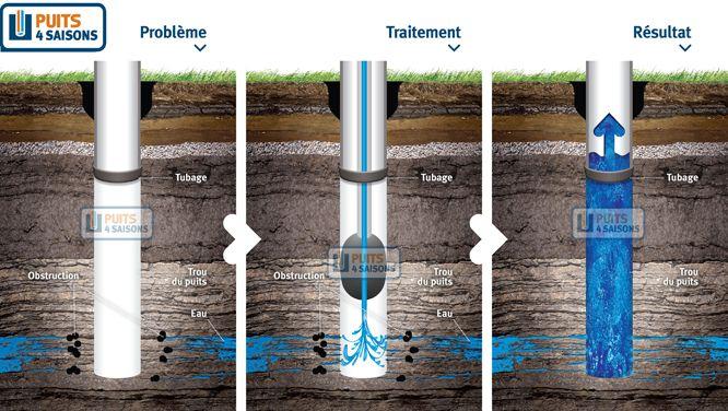 hydrofracturation de puits artésien dans les Laurentides